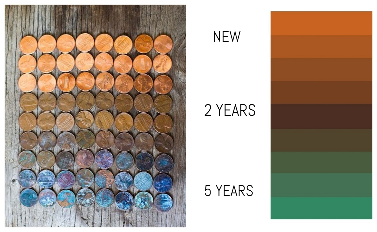 Copper Ageing Process